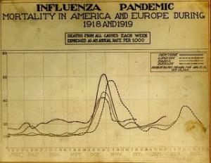 1918 Pandemic Waves