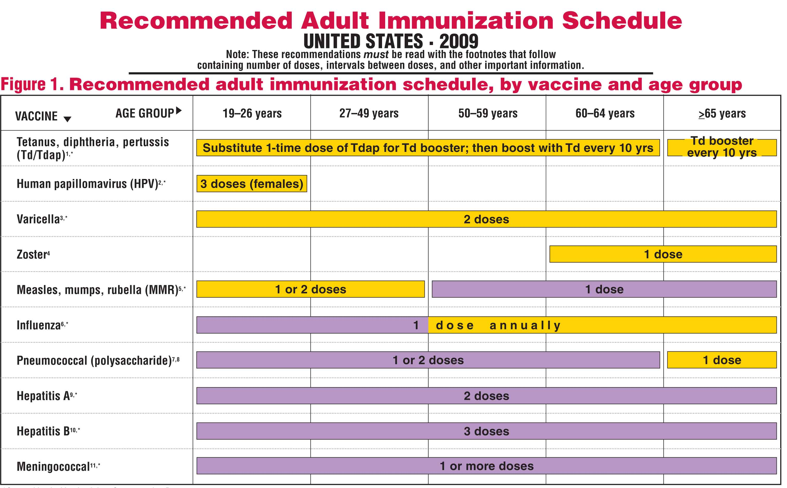 Are you current? Here is a Checklist of Vaccines for ...