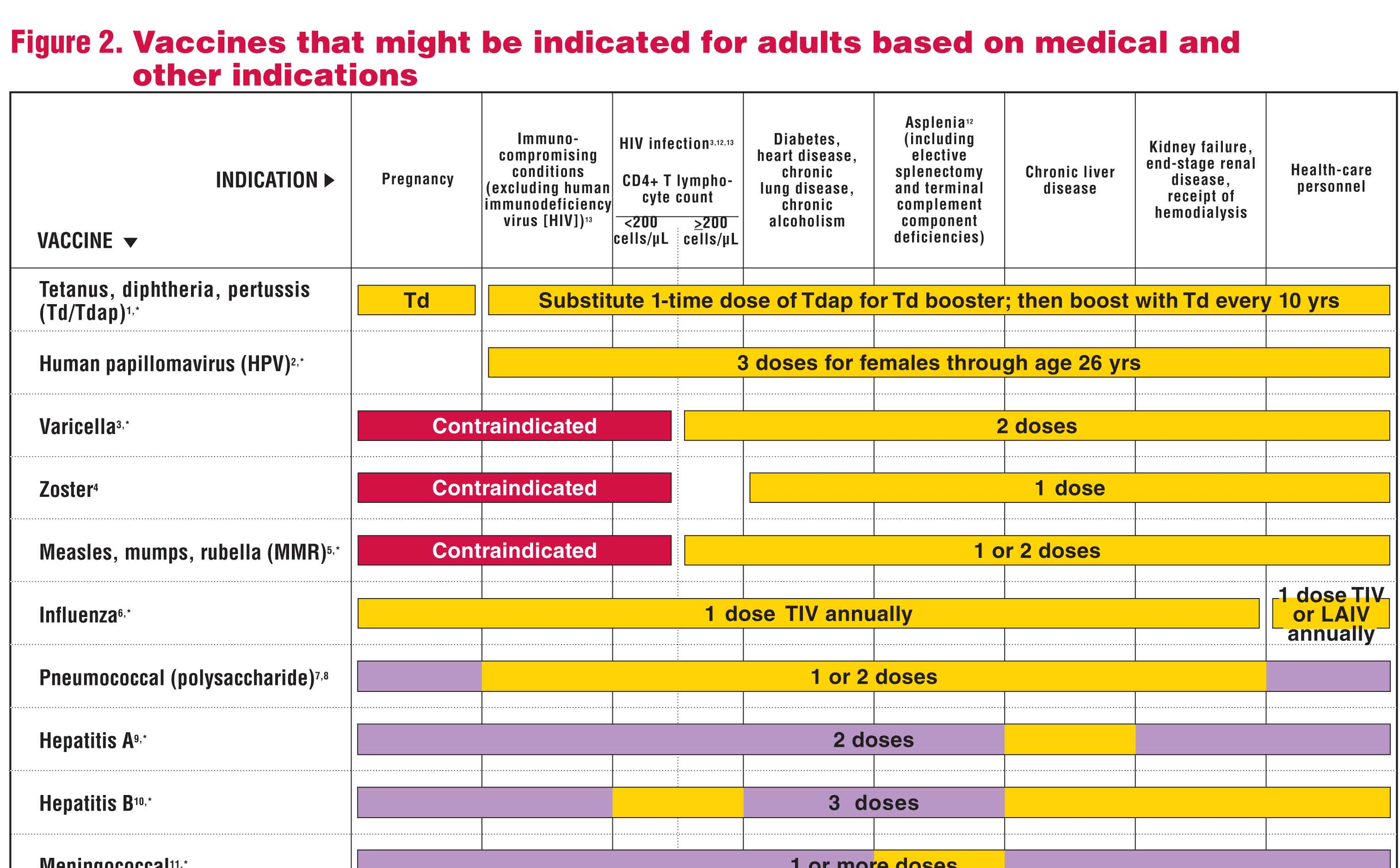 are you current? here is a checklist of vaccines for adults. don't