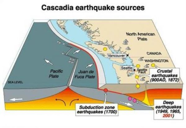 Cascadia EQ Sources