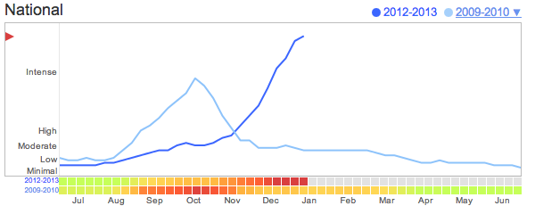 Goggle Flu Trend data (based on search terms) comparing 2009 (H1N1 Pandemic) with 2012-2013